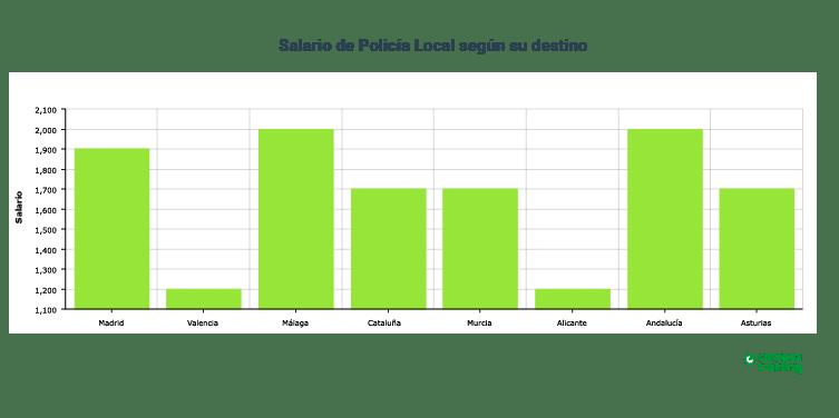 sueldo policía local según destino